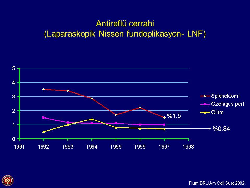 Antireflü cerrahi (Laparaskopik Nissen fundoplikasyon- LNF) %0.84 Flum DR,J Am Coll Surg 2002 %1.5