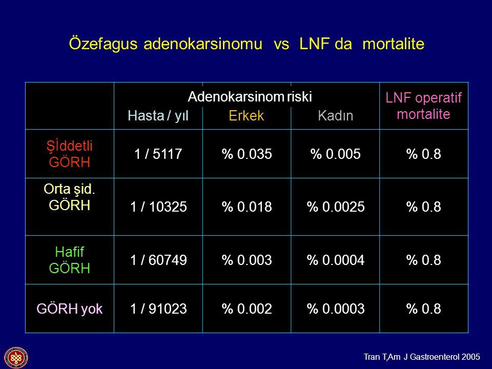 Özefagus adenokarsinomu vs LNF da mortalite Hasta / yılErkekKadın LNF operatif mortalite Şİddetli GÖRH 1 / 5117% 0.035% 0.005% 0.8 Orta şid. GÖRH 1 /