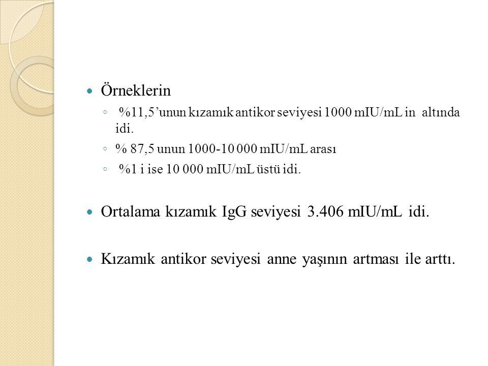 Örneklerin ◦ %11,5'unun kızamık antikor seviyesi 1000 mIU/mL in altında idi.