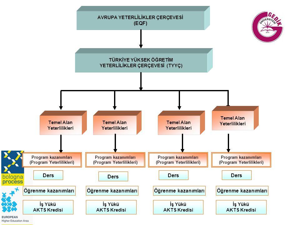 AVRUPA YETERLİLİKLER ÇERÇEVESİ (EQF) TÜRKİYE YÜKSEK ÖĞRETİM YETERLİLİKLER ÇERÇEVESİ (TYYÇ) Temel Alan Yeterlilikleri Temel Alan Yeterlilikleri Temel Alan Yeterlilikleri Temel Alan Yeterlilikleri Öğrenme kazanımları İş Yükü AKTS Kredisi Program kazanımları (Program Yeterlilikleri) Program kazanımları (Program Yeterlilikleri) Program kazanımları (Program Yeterlilikleri) Program kazanımları (Program Yeterlilikleri) Ders Öğrenme kazanımları İş Yükü AKTS Kredisi İş Yükü AKTS Kredisi İş Yükü AKTS Kredisi Ders