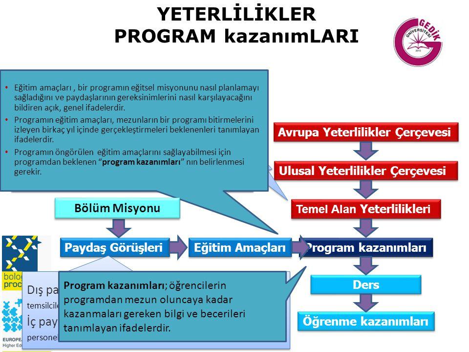 YETERLİLİKLER PROGRAM kazanımLARI Avrupa Yeterlilikler Çerçevesi Ulusal Yeterlilikler Çerçevesi Temel Alan Yeterlilikler i Program kazanımları Eğitim