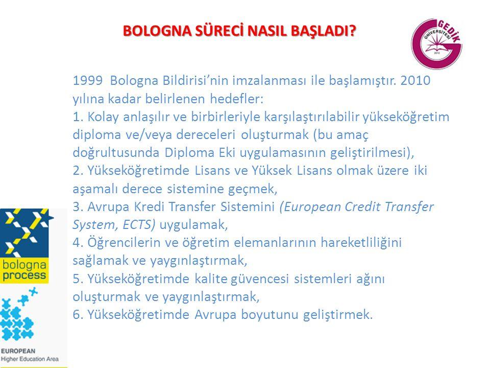 1999 Bologna Bildirisi'nin imzalanması ile başlamıştır. 2010 yılına kadar belirlenen hedefler: 1. Kolay anlaşılır ve birbirleriyle karşılaştırılabilir