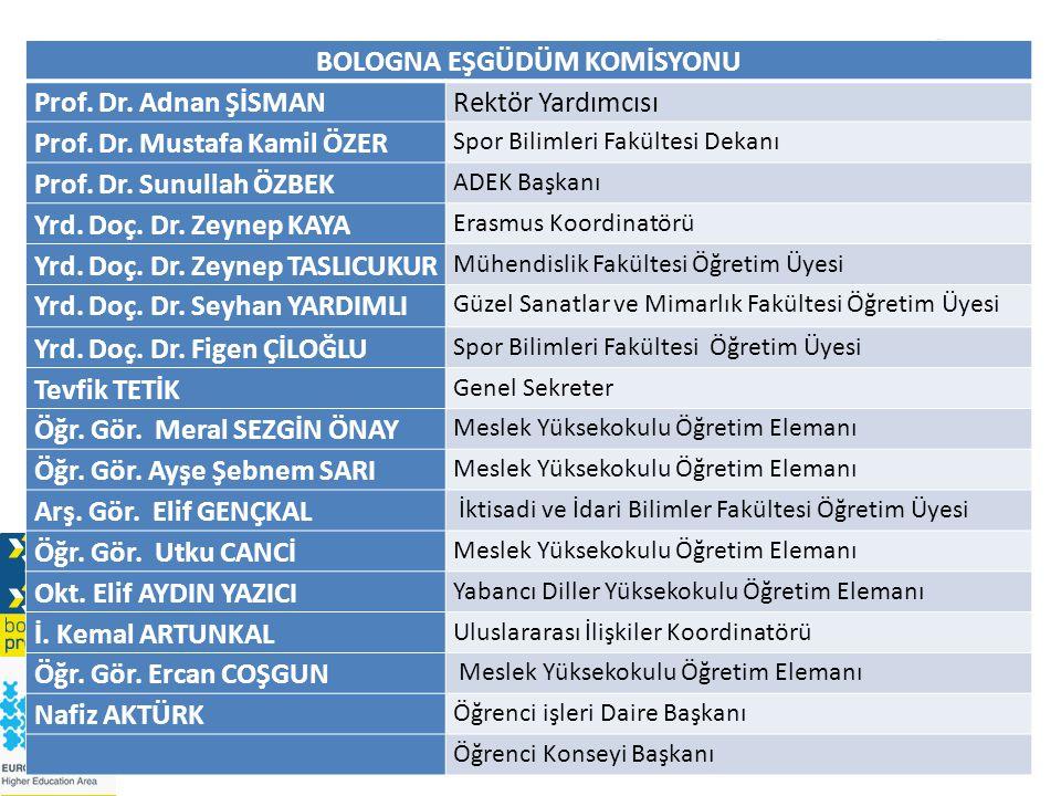 BOLOGNA EŞGÜDÜM KOMİSYONU Prof.Dr. Adnan ŞİSMANRektör Yardımcısı Prof.