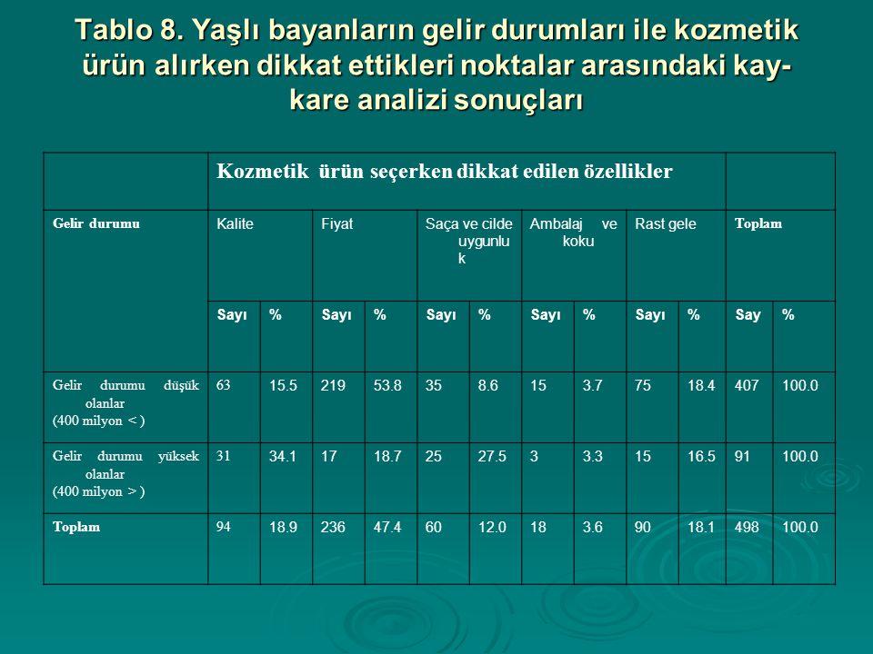 SONUÇ VE ÖNERİLER Ankara, İstanbul ve İzmir huzurevlerinde yaşayan, altmış beş yaş ve üzeri 523 bayan üzerinde yapılan araştırma sonuçlarına göre, bayanların büyük bir çoğunluğunun (%44.2si) rast gele ve bilinçsizce kozmetik kullandıkları belirlenmiştir..