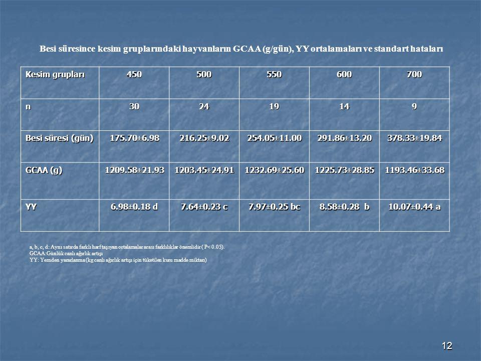 12 Besi süresince kesim gruplarındaki hayvanların GCAA (g/gün), YY ortalamaları ve standart hataları Kesim grupları 450500550600700 n302419149 Besi sü