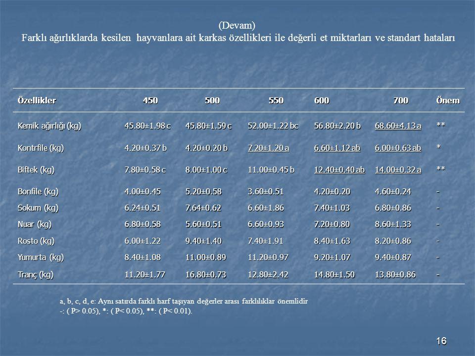 16 (Devam) Farklı ağırlıklarda kesilen hayvanlara ait karkas özellikleri ile değerli et miktarları ve standart hataları Özellikler450500550600700Önem