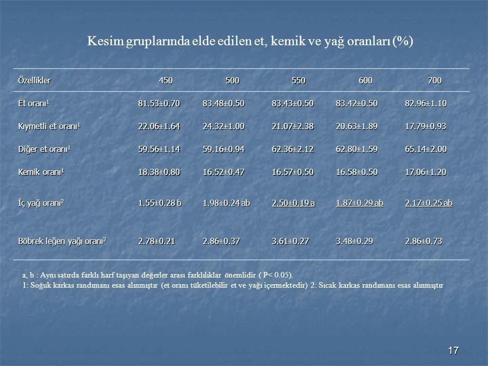 17 Kesim gruplarında elde edilen et, kemik ve yağ oranları (%) Özellikler450500550600700 Et oranı 1 81.53±0.7083.48±0.5083.43±0.5083.42±0.5082.96±1.10