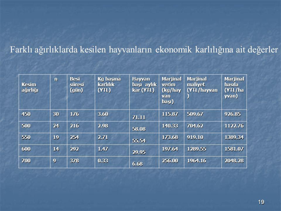 19 Farklı ağırlıklarda kesilen hayvanların ekonomik karlılığına ait değerler Kesimağırlığı n Besi süresi (gün) Kg başına karlılık (YTL) Hayvan başı ay