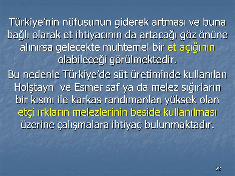 22 Türkiye'nin nüfusunun giderek artması ve buna bağlı olarak et ihtiyacının da artacağı göz önüne alınırsa gelecekte muhtemel bir et açığının olabile