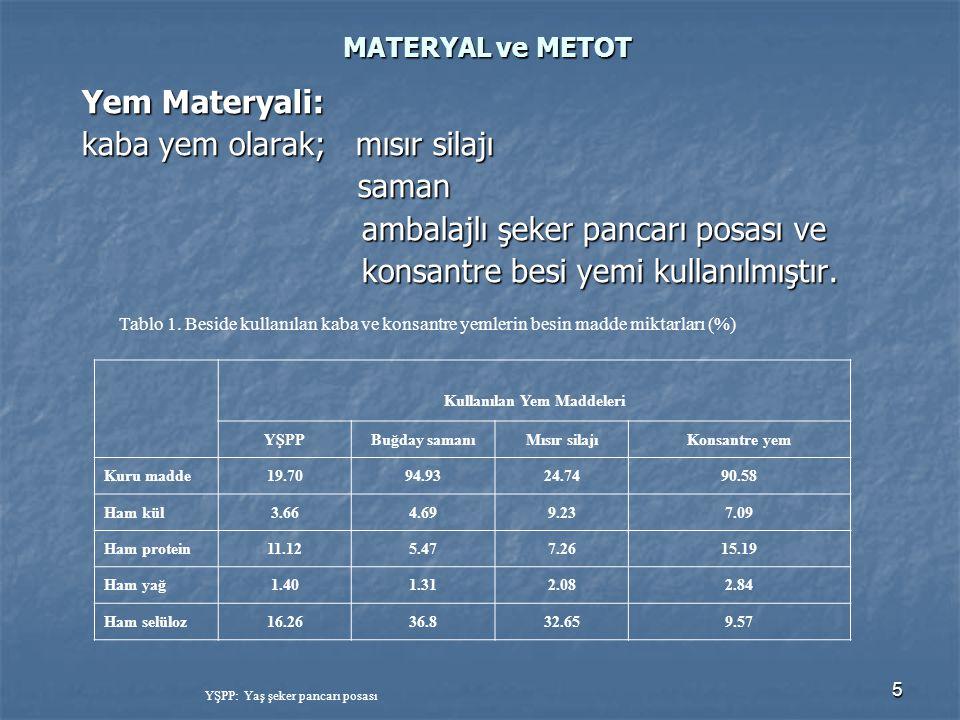 5 MATERYAL ve METOT Yem Materyali: kaba yem olarak; mısır silajı saman saman ambalajlı şeker pancarı posası ve ambalajlı şeker pancarı posası ve konsa