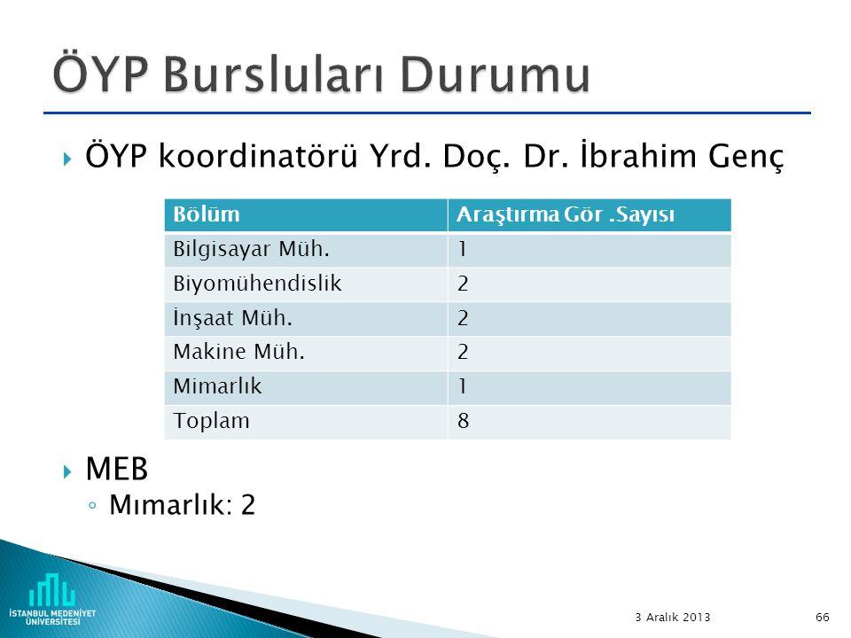  ÖYP koordinatörü Yrd. Doç. Dr. İbrahim Genç  MEB ◦ Mımarlık: 2 3 Aralık 2013 66 BölümAraştırma Gör.Sayısı Bilgisayar Müh.1 Biyomühendislik2 İnşaat