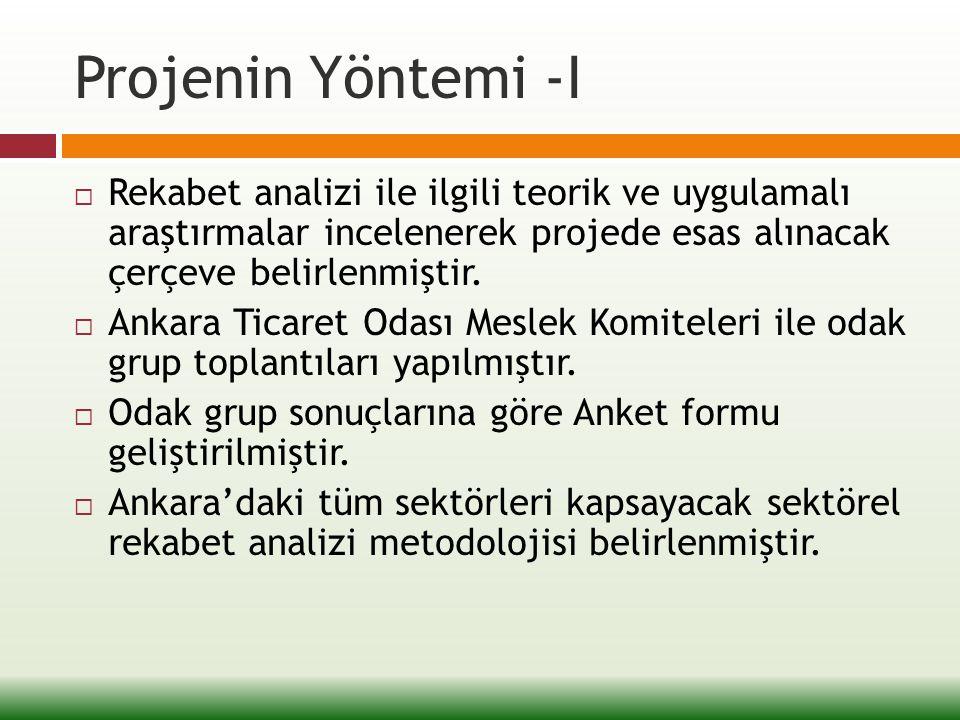 Projenin Yöntemi -II  Rekabet analizi yönteminin test edilmesi amacıyla Ankara Mobilya Sanayii pilot sektör olarak seçilmiş ve proje kapsamında geliştirilen Anket formu sektörü temsil eden örnekleme uygulanmıştır.