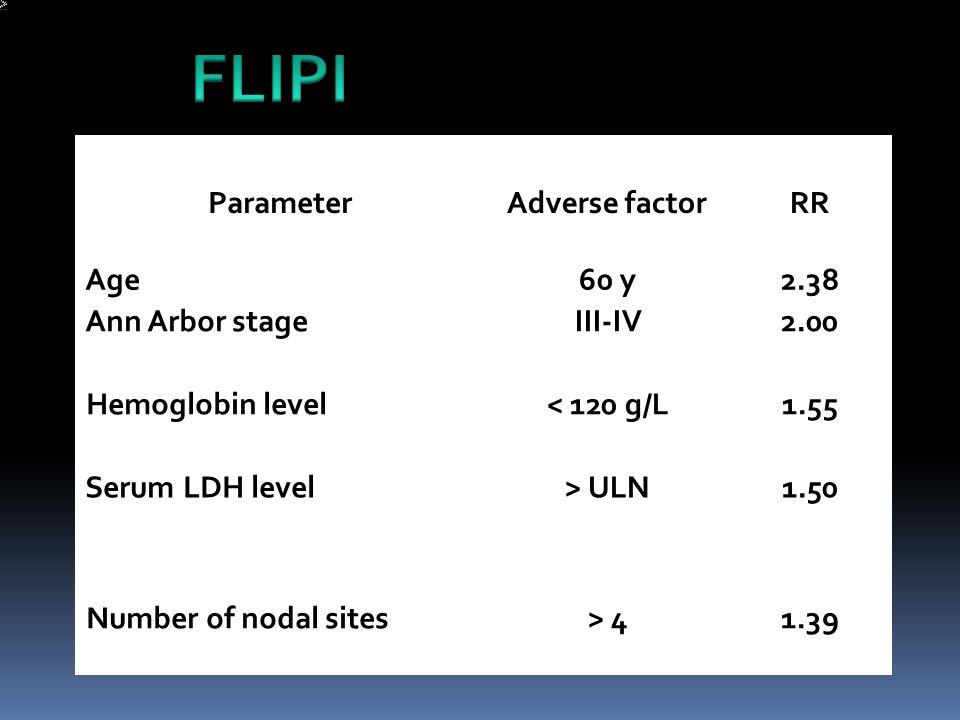 Parameter Adverse factor RR Age 60 y 2.38 Ann Arbor stage III-IV 2.00 Hemoglobin level < 120 g/L 1.55 Serum LDH level > ULN 1.50 Number of nodal sites > 4 1.39