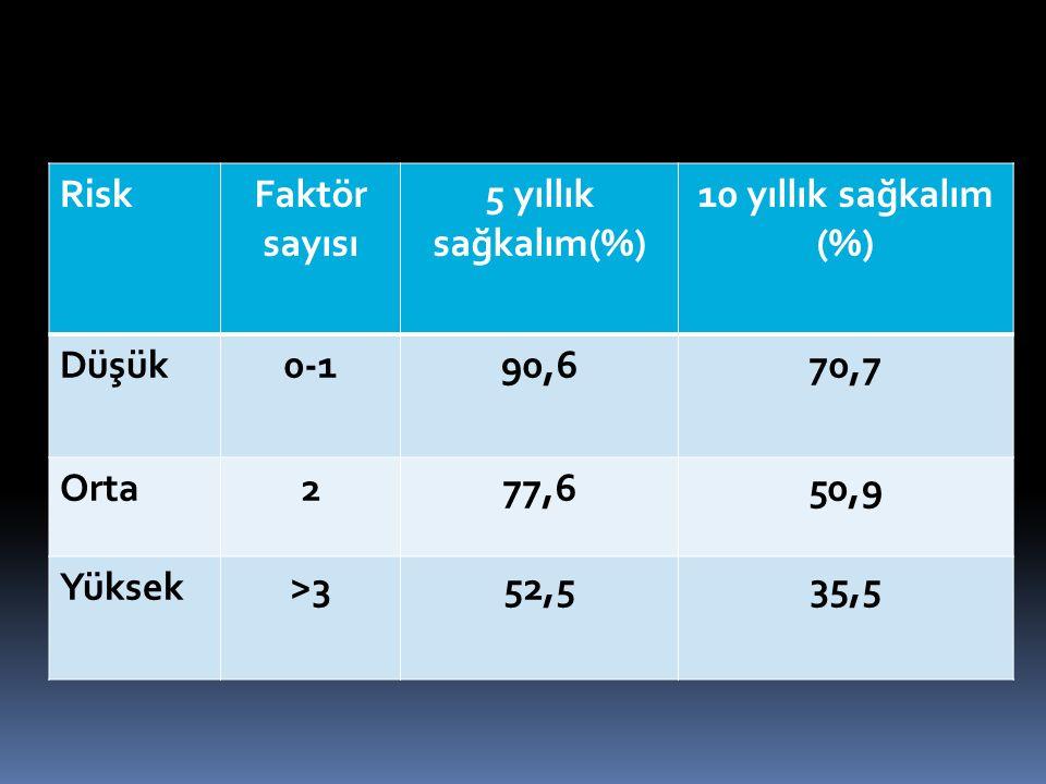 RiskFaktör sayısı 5 yıllık sağkalım(%) 10 yıllık sağkalım (%) Düşük0-190,670,7 Orta277,650,9 Yüksek>352,535,5