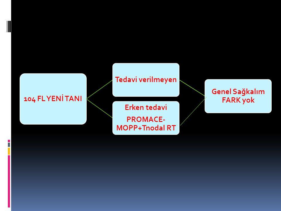 104 FL YENİ TANI Tedavi verilmeyen Genel Sağkalım FARK yok Erken tedavi PROMACE- MOPP+Tnodal RT