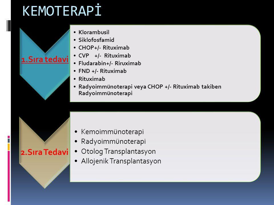 KEMOTERAPİ 1.Sıra tedavi Klorambusil Siklofosfamid CHOP+/- Rituximab CVP +/- Rituximab Fludarabin+/- Riruximab FND +/- Rituximab Rituximab Radyoimmünoterapi veya CHOP +/- Rituximab takiben Radyoimmünoterapi 2.Sıra Tedavi Kemoimmünoterapi Radyoimmünoterapi Otolog Transplantasyon Allojenik Transplantasyon