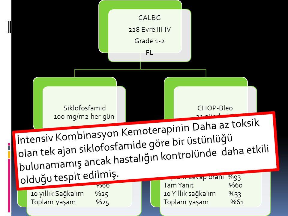 CALBG 228 Evre III-IV Grade 1-2 FL Siklofosfamid 100 mg/m2 her gün Toplam cevap oranı %89 Tam Yanıt %66 10 yıllık Sağkalım %25 Toplam yaşam %25 CHOP-Bleo 21 günde bir Toplam cevap oranı %93 Tam Yanıt %60 10 Yıllık sağkalım %33 Toplam yaşam %61 İntensiv Kombinasyon Kemoterapinin Daha az toksik olan tek ajan siklofosfamide göre bir üstünlüğü bulunamamış ancak hastalığın kontrolünde daha etkili olduğu tespit edilmiş.