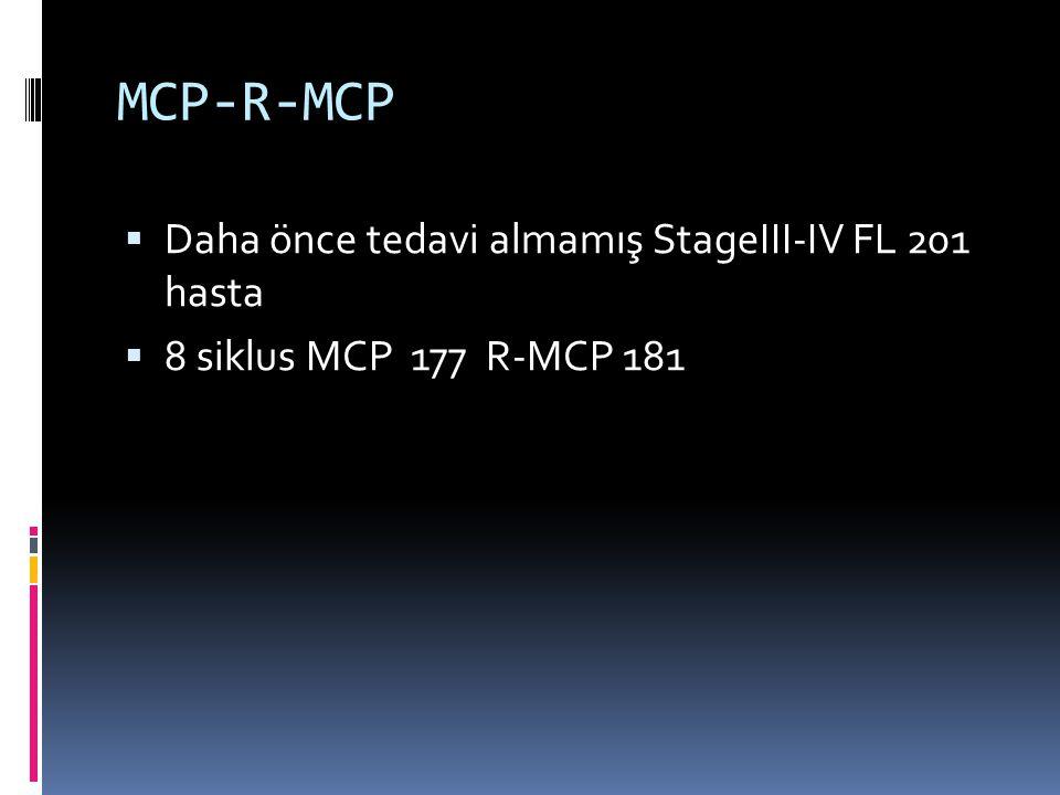 MCP-R-MCP  Daha önce tedavi almamış StageIII-IV FL 201 hasta  8 siklus MCP 177 R-MCP 181