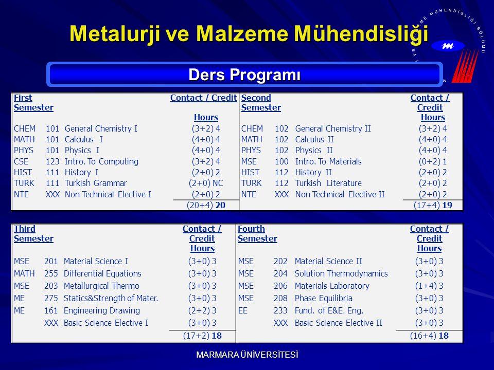 MARMARA ÜNİVERSİTESİ Metalurji ve Malzeme Mühendisliği Ders Programı First Semester Contact / CreditSecond Semester Contact / Credit Hours CHEM101General Chemistry I(3+2) 4CHEM102General Chemistry II(3+2) 4 MATH101Calculus I(4+0) 4MATH102Calculus II(4+0) 4 PHYS101Physics I(4+0) 4PHYS102Physics II(4+0) 4 CSE123Intro.