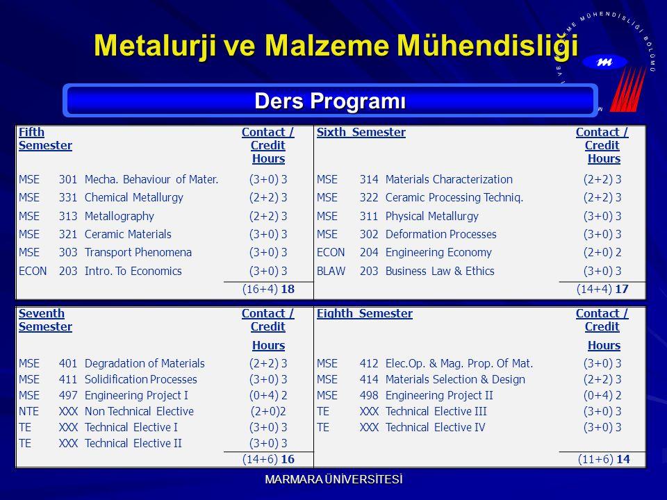 MARMARA ÜNİVERSİTESİ Metalurji ve Malzeme Mühendisliği Ders Programı Seventh Semester Contact / Credit Eighth SemesterContact / Credit Hours MSE401Degradation of Materials(2+2) 3MSE412Elec.Op.