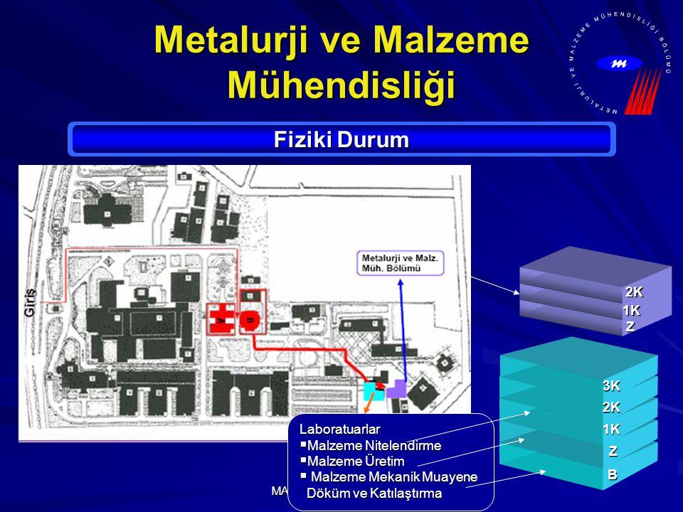 MARMARA ÜNİVERSİTESİ Metalurji ve Malzeme Mühendisliği Fiziki Durum B Z 1K 2K 3K Laboratuarlar  Malzeme Nitelendirme  Malzeme Üretim  Malzeme Mekan