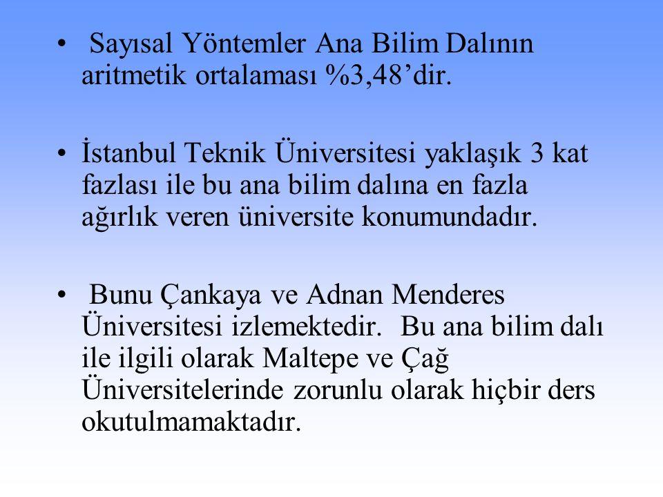 Sayısal Yöntemler Ana Bilim Dalının aritmetik ortalaması %3,48'dir. İstanbul Teknik Üniversitesi yaklaşık 3 kat fazlası ile bu ana bilim dalına en faz