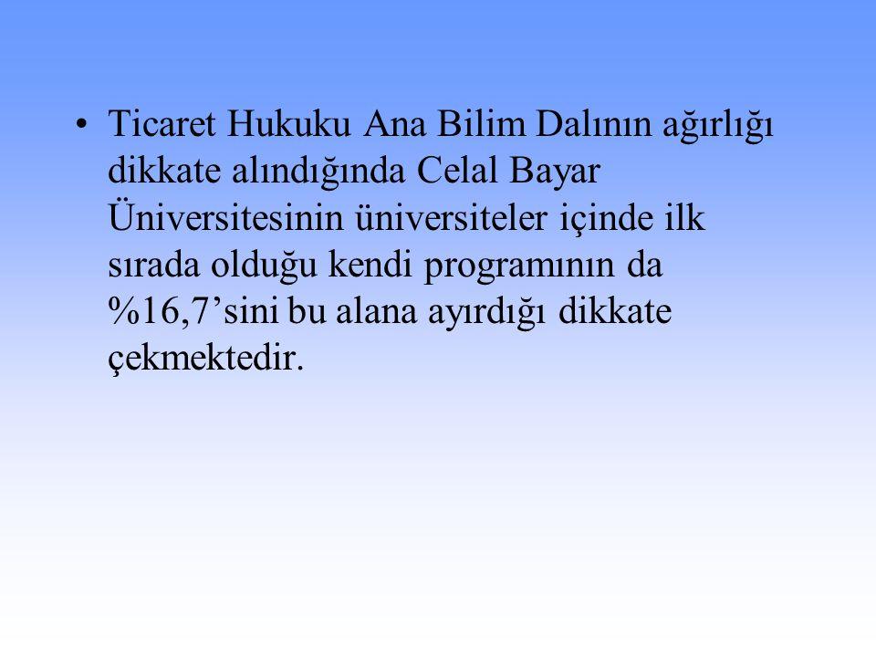 Ticaret Hukuku Ana Bilim Dalının ağırlığı dikkate alındığında Celal Bayar Üniversitesinin üniversiteler içinde ilk sırada olduğu kendi programının da