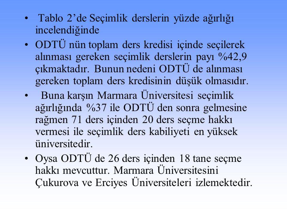 Tablo 2'de Seçimlik derslerin yüzde ağırlığı incelendiğinde ODTÜ nün toplam ders kredisi içinde seçilerek alınması gereken seçimlik derslerin payı %42,9 çıkmaktadır.