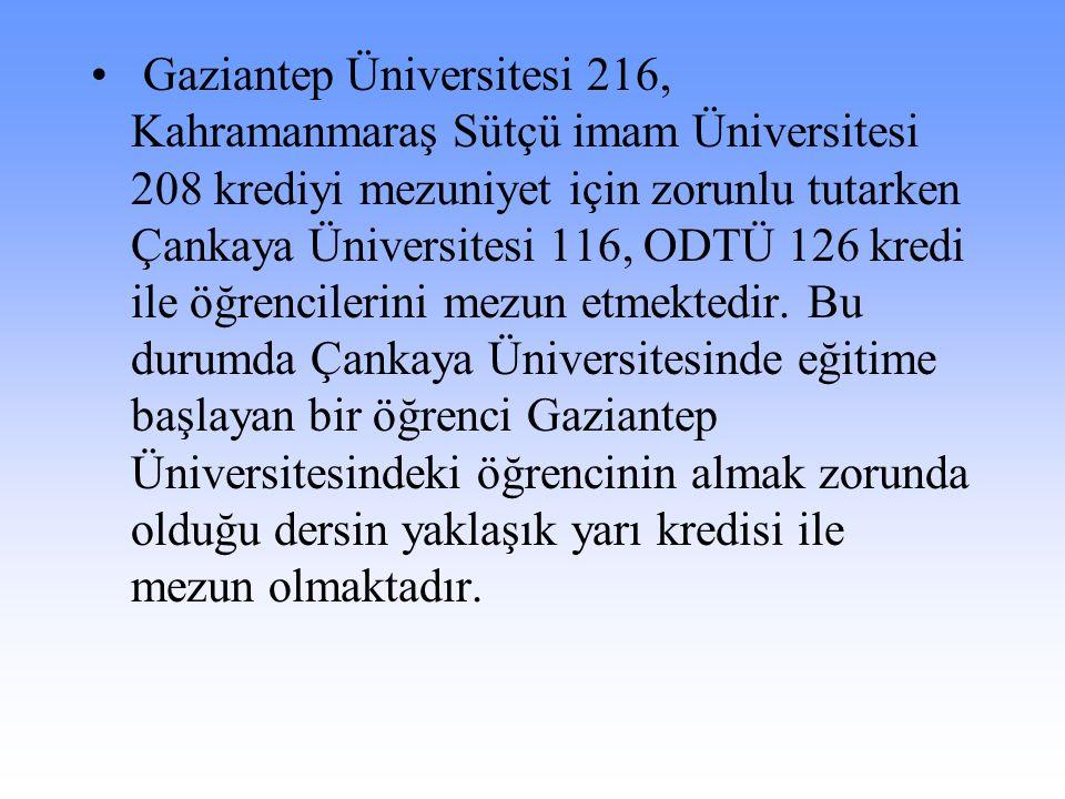 Gaziantep Üniversitesi 216, Kahramanmaraş Sütçü imam Üniversitesi 208 krediyi mezuniyet için zorunlu tutarken Çankaya Üniversitesi 116, ODTÜ 126 kredi ile öğrencilerini mezun etmektedir.