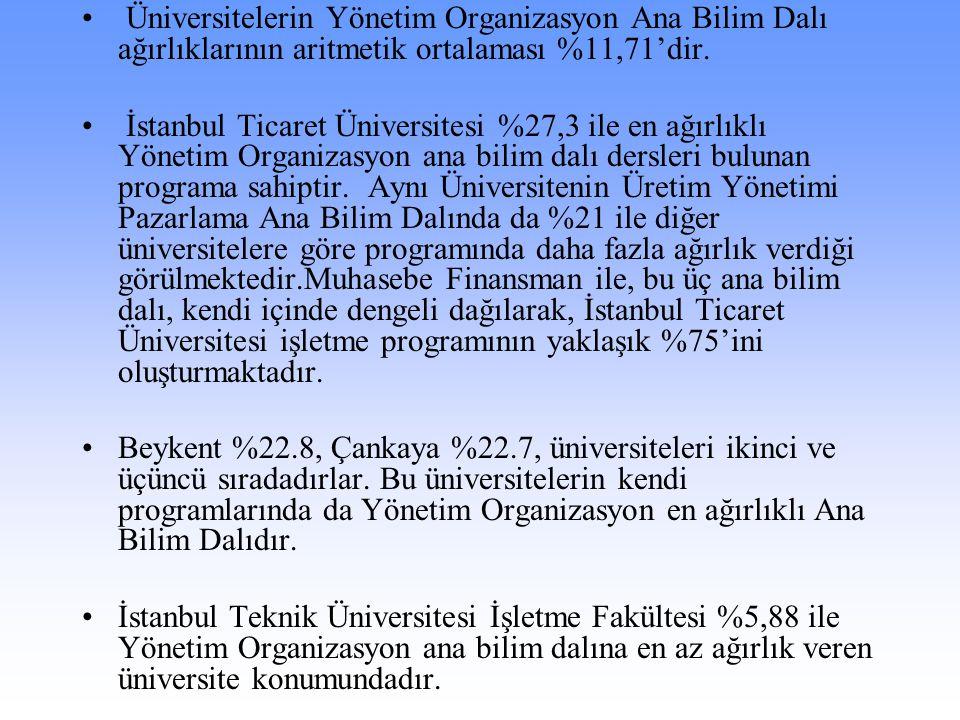 Üniversitelerin Yönetim Organizasyon Ana Bilim Dalı ağırlıklarının aritmetik ortalaması %11,71'dir. İstanbul Ticaret Üniversitesi %27,3 ile en ağırlık