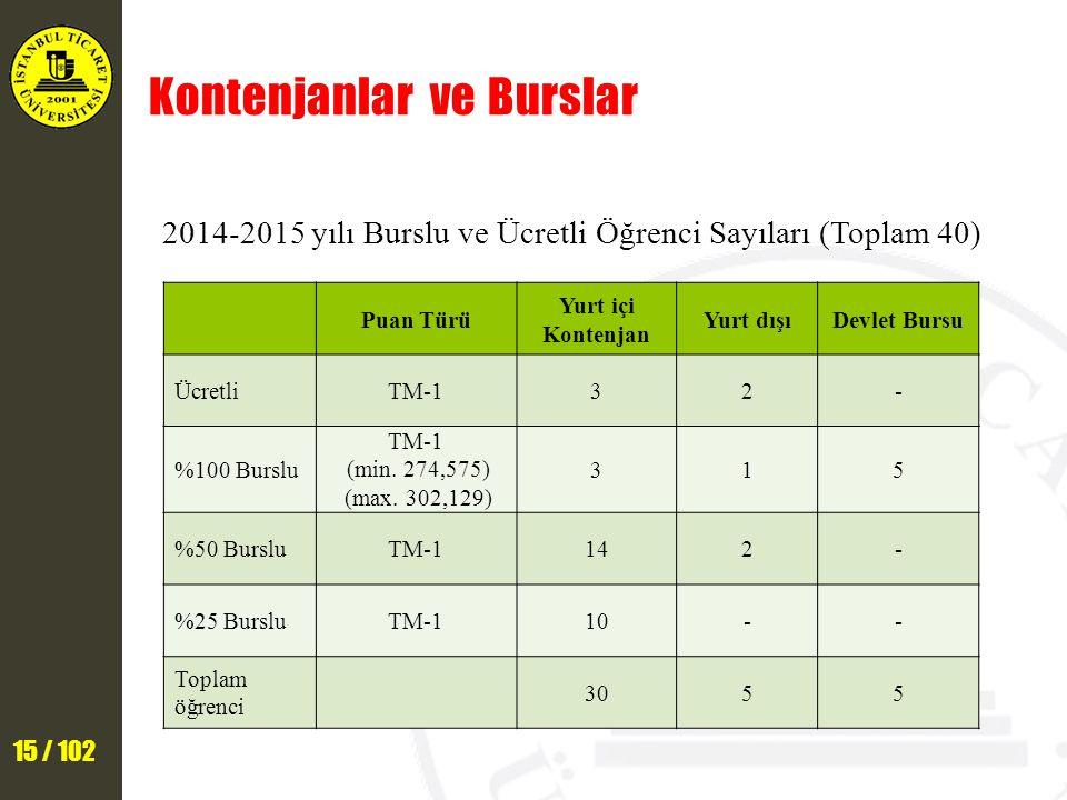 15 / 102 Kontenjanlar ve Burslar 2014-2015 yılı Burslu ve Ücretli Öğrenci Sayıları (Toplam 40) Puan Türü Yurt içi Kontenjan Yurt dışıDevlet Bursu ÜcretliTM-132- %100 Burslu TM-1 (min.