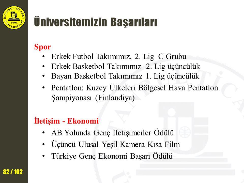 82 / 102 Üniversitemizin Başarıları Spor Erkek Futbol Takımımız, 2.