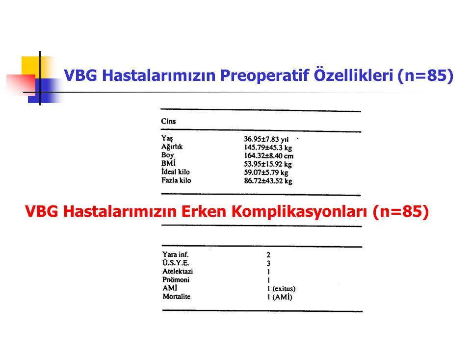 VBG Hastalarımızın Preoperatif Özellikleri (n=85) VBG Hastalarımızın Erken Komplikasyonları (n=85)