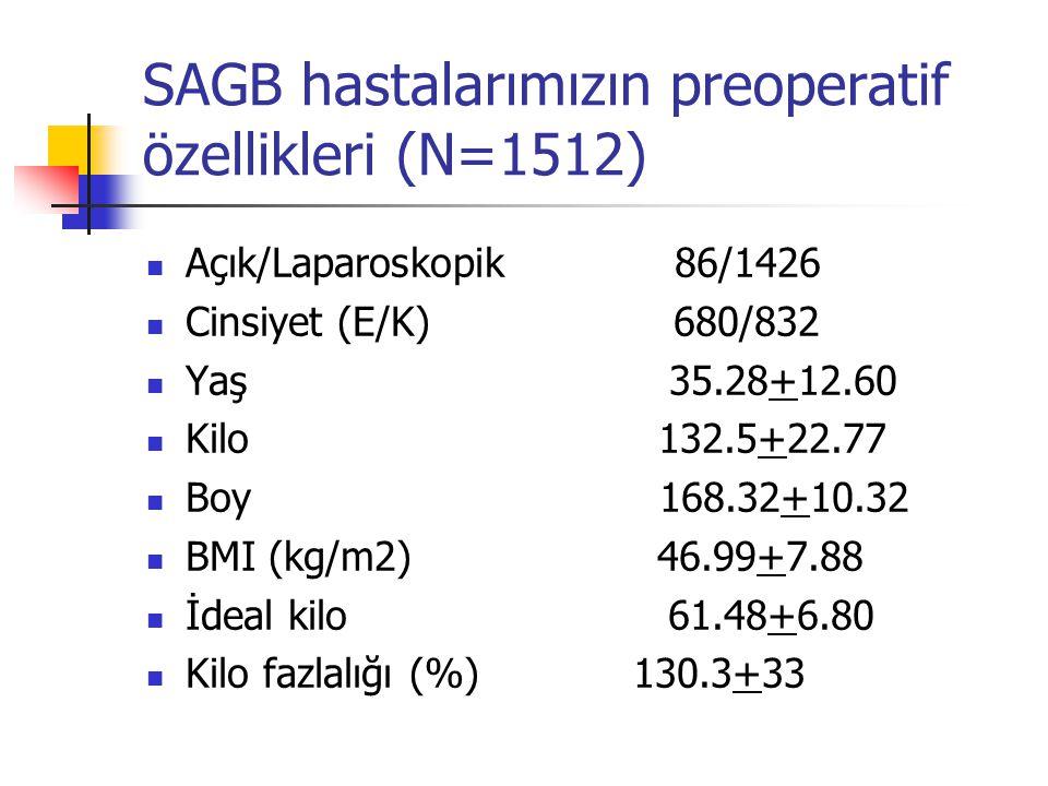 SAGB hastalarımızın preoperatif özellikleri (N=1512) Açık/Laparoskopik 86/1426 Cinsiyet (E/K) 680/832 Yaş 35.28+12.60 Kilo 132.5+22.77 Boy 168.32+10.3