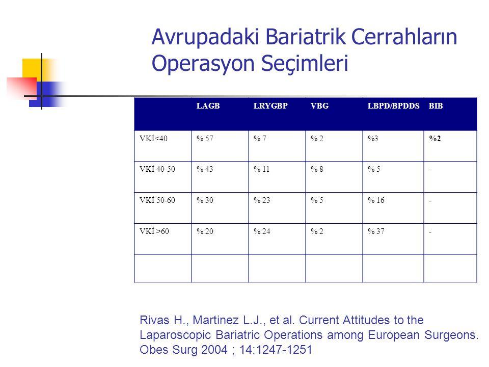 Avrupadaki Bariatrik Cerrahların Operasyon Seçimleri LAGBLRYGBPVBGLBPD/BPDDSBIB VKİ<40% 57% 7% 2%3%2 VKİ 40-50% 43% 11% 8% 5- VKİ 50-60% 30% 23% 5% 16