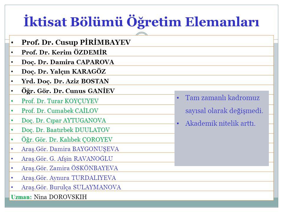 İktisat Bölümü Öğretim Elemanları Prof. Dr. Cusup PİRİMBAYEV Prof. Dr. Kerim ÖZDEMİR Doç. Dr. Damira CAPAROVA Doç. Dr. Yalçın KARAGÖZ Yrd. Doç. Dr. Az