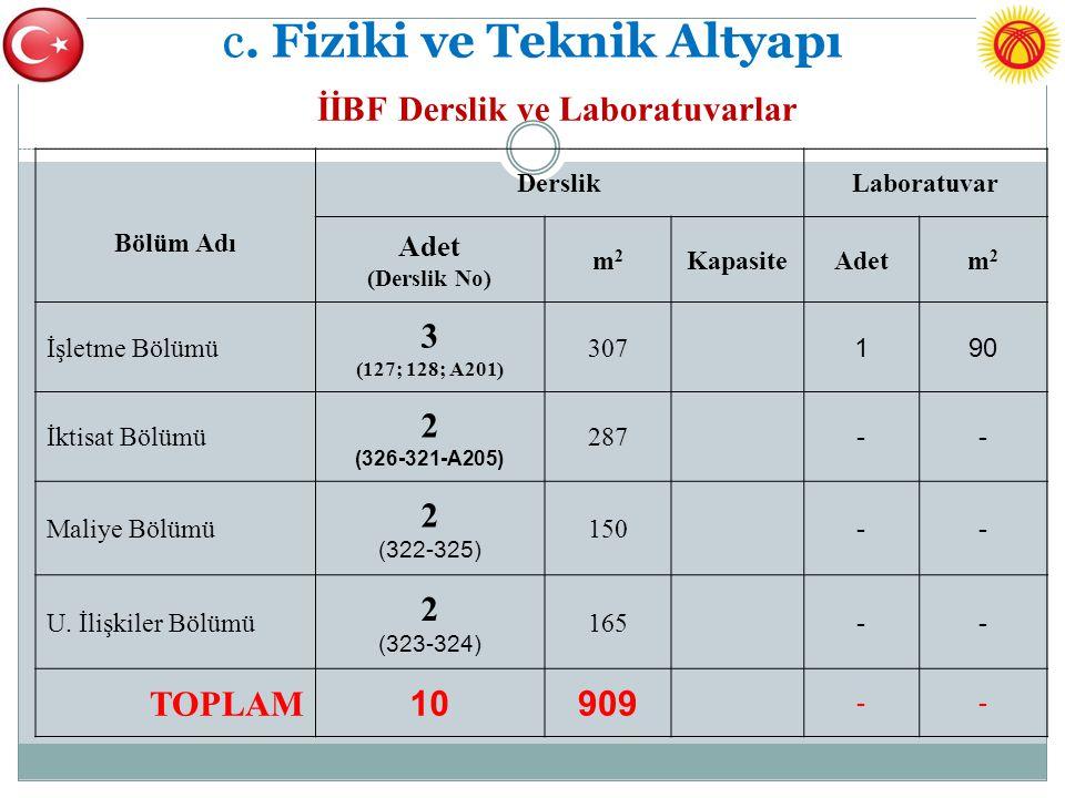 c. Fiziki ve Teknik Altyapı İİBF Derslik ve Laboratuvarlar Bölüm Adı DerslikLaboratuvar Adet (Derslik No) m2m2 KapasiteAdetm2m2 İşletme Bölümü 3 (127;