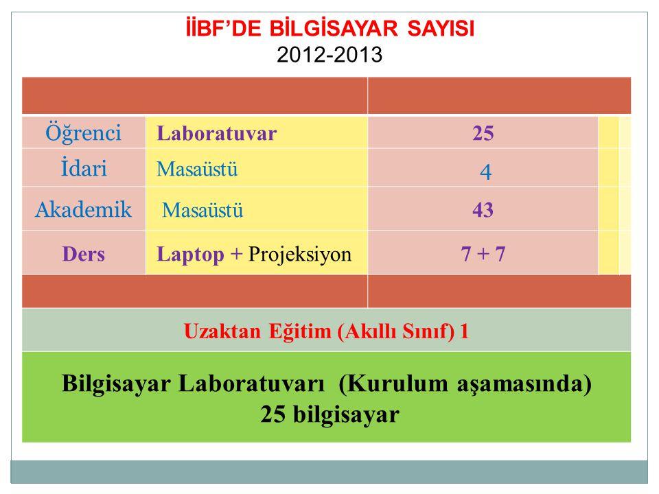 İİBF'DE BİLGİSAYAR SAYISI 2012-2013 Öğrenci Laboratuvar25 İdari Masaüstü 4 Akademik Masaüstü43 Ders Laptop + Projeksiyon7 + 7 Uzaktan Eğitim (Akıllı S