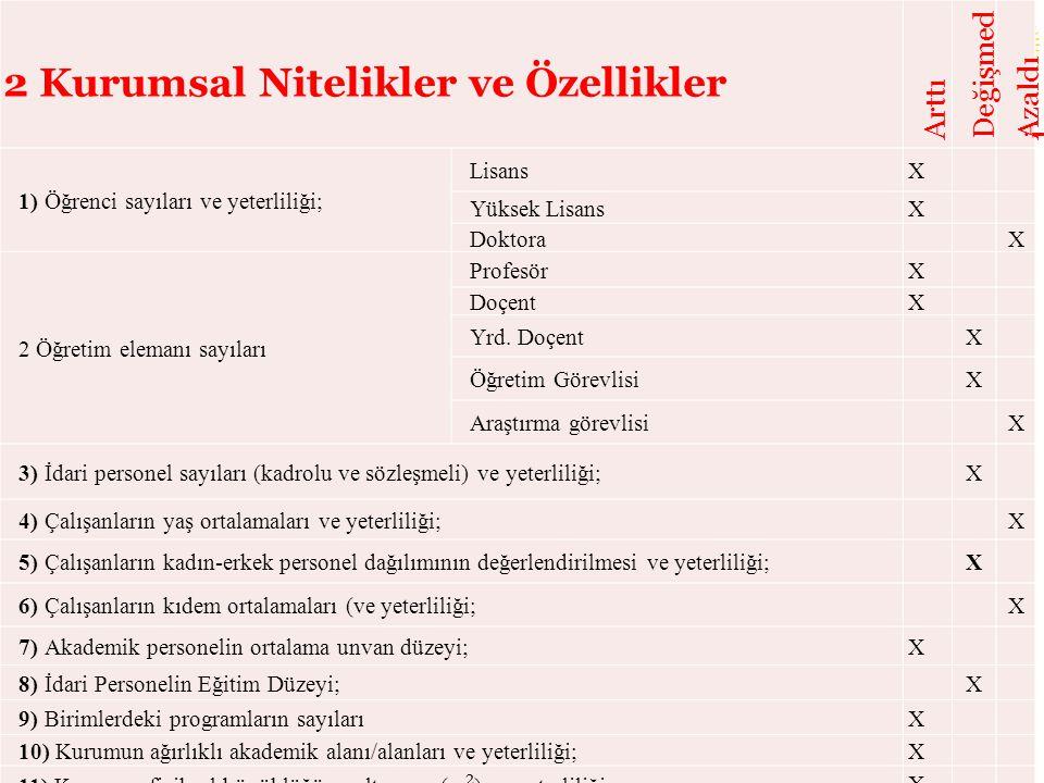 2 Kurumsal Nitelikler ve Özellikler Arttı Değişmed i Azaldı 1)Öğrenci sayıları ve yeterliliği; LisansX Yüksek LisansX Doktora X 2 Öğretim elemanı sayı
