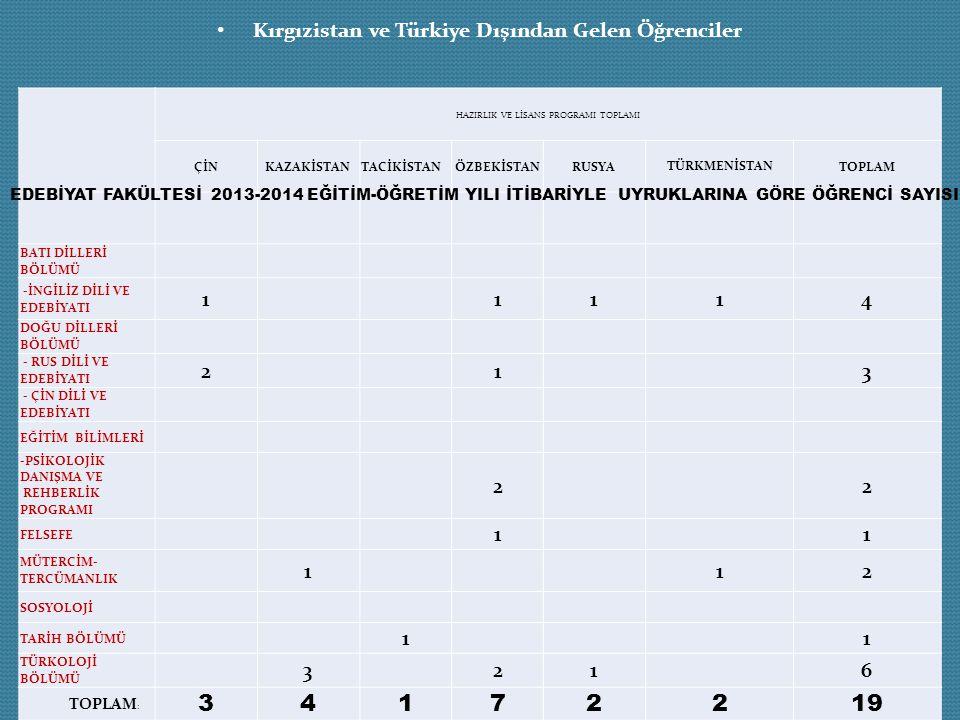Kırgızistan ve Türkiye Dışından Gelen Öğrenciler HAZIRLIK VE LİSANS PROGRAMI TOPLAMI ÇİNKAZAKİSTANTACİKİSTANÖZBEKİSTANRUSYA TÜRKMENİSTAN TOPLAM BATI D