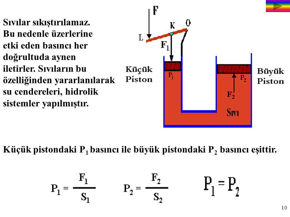 10 Sıvılar sıkıştırılamaz.Bu nedenle üzerlerine etki eden basıncı her doğrultuda aynen iletirler.