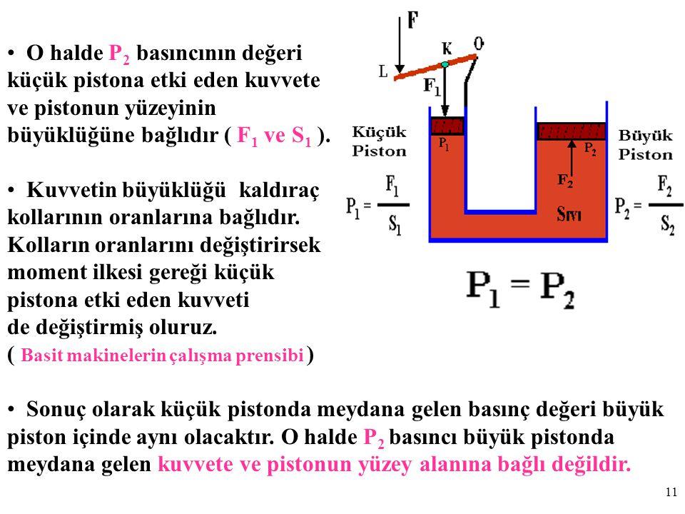 11 O halde P 2 basıncının değeri küçük pistona etki eden kuvvete ve pistonun yüzeyinin büyüklüğüne bağlıdır ( F 1 ve S 1 ).