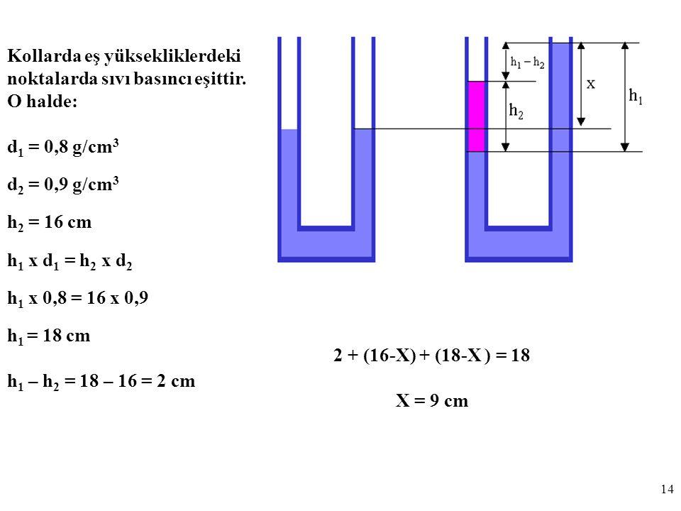 14 Kollarda eş yüksekliklerdeki noktalarda sıvı basıncı eşittir.