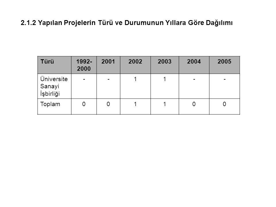2.1.2 Yapılan Projelerin Türü ve Durumunun Yıllara Göre Dağılımı Türü1992- 2000 20012002200320042005 Üniversite Sanayi İşbirliği --11-- Toplam001100