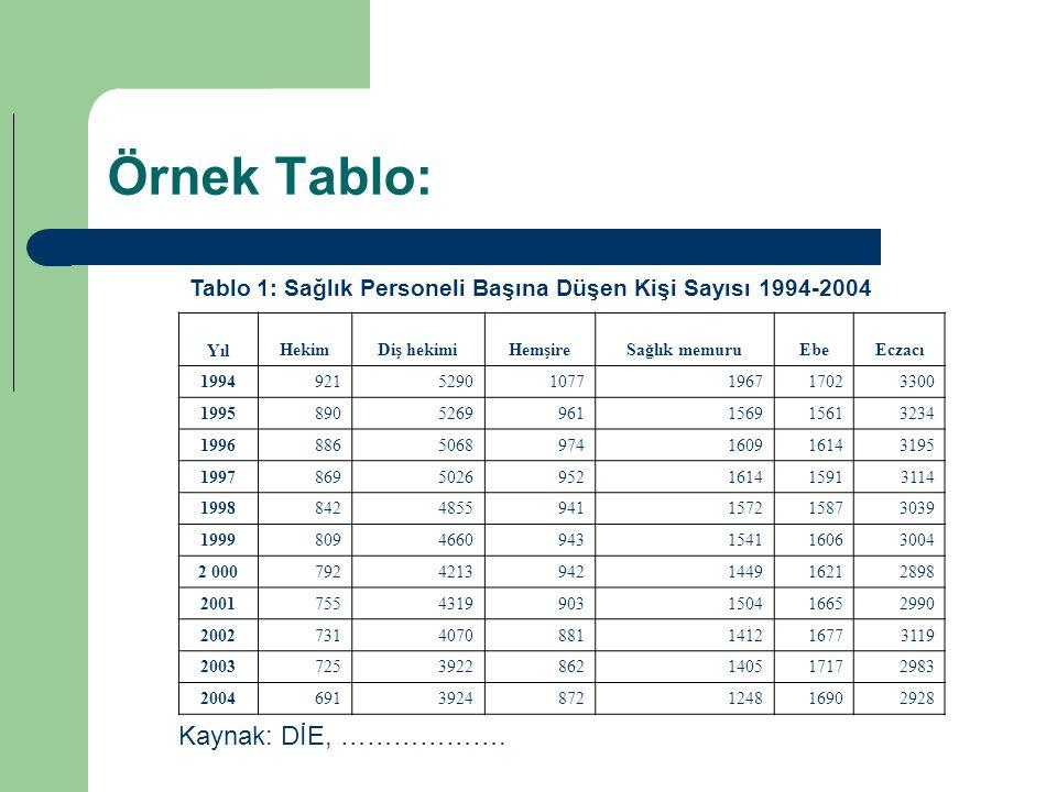 Örnek Tablo: Tablo 1: Sağlık Personeli Başına Düşen Kişi Sayısı 1994-2004 YılHekimDiş hekimiHemşireSağlık memuruEbeEczacı 199492152901077196717023300