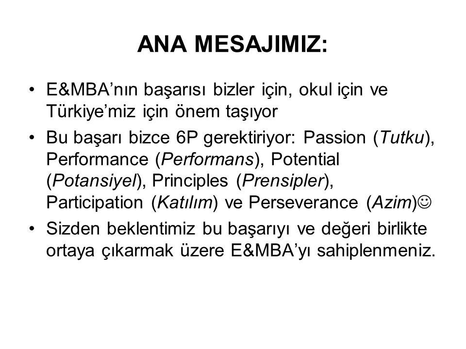 ANA MESAJIMIZ: E&MBA'nın başarısı bizler için, okul için ve Türkiye'miz için önem taşıyor Bu başarı bizce 6P gerektiriyor: Passion (Tutku), Performance (Performans), Potential (Potansiyel), Principles (Prensipler), Participation (Katılım) ve Perseverance (Azim) Sizden beklentimiz bu başarıyı ve değeri birlikte ortaya çıkarmak üzere E&MBA'yı sahiplenmeniz.