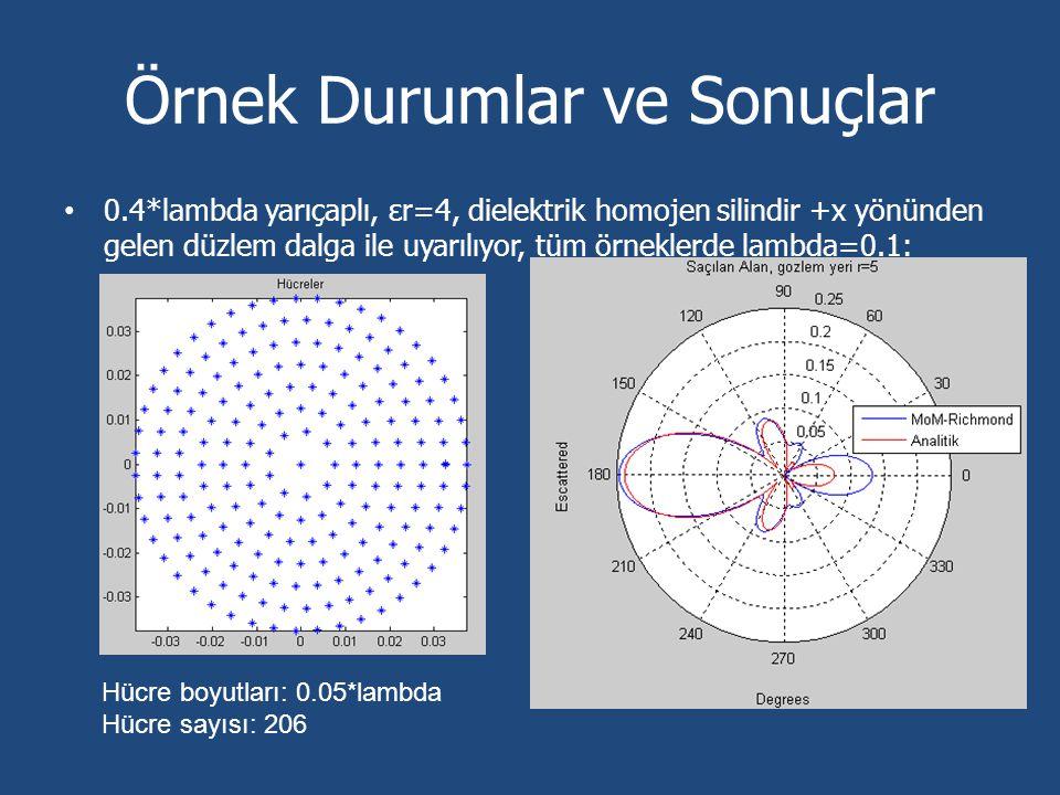 Örnek Durumlar ve Sonuçlar 0.4*lambda yarıçaplı, εr=4, dielektrik homojen silindir +x yönünden gelen düzlem dalga ile uyarılıyor, tüm örneklerde lambd
