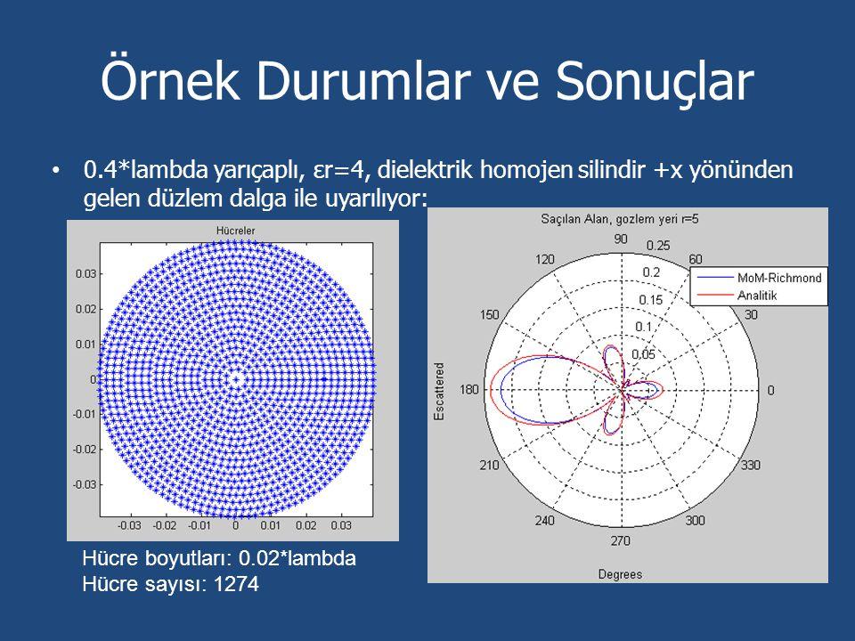 Örnek Durumlar ve Sonuçlar 0.4*lambda yarıçaplı, εr=4, dielektrik homojen silindir +x yönünden gelen düzlem dalga ile uyarılıyor: Hücre boyutları: 0.0