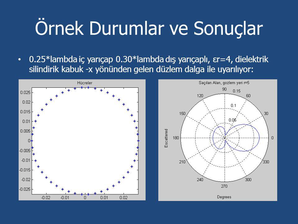 Örnek Durumlar ve Sonuçlar 0.25*lambda iç yarıçap 0.30*lambda dış yarıçaplı, εr=4, dielektrik silindirik kabuk -x yönünden gelen düzlem dalga ile uyar