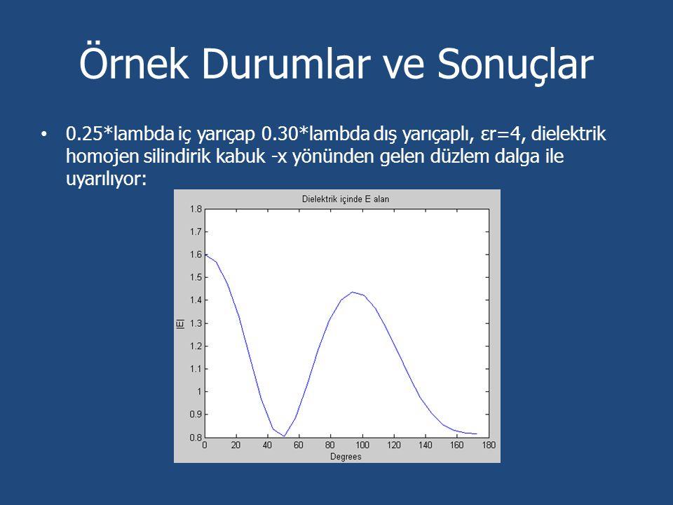Örnek Durumlar ve Sonuçlar 0.25*lambda iç yarıçap 0.30*lambda dış yarıçaplı, εr=4, dielektrik homojen silindirik kabuk -x yönünden gelen düzlem dalga